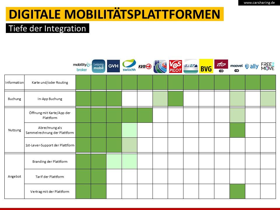 Integrationstiefe verschiedener multimodaler Plattformen, D 2018 (Quelle: bcs)