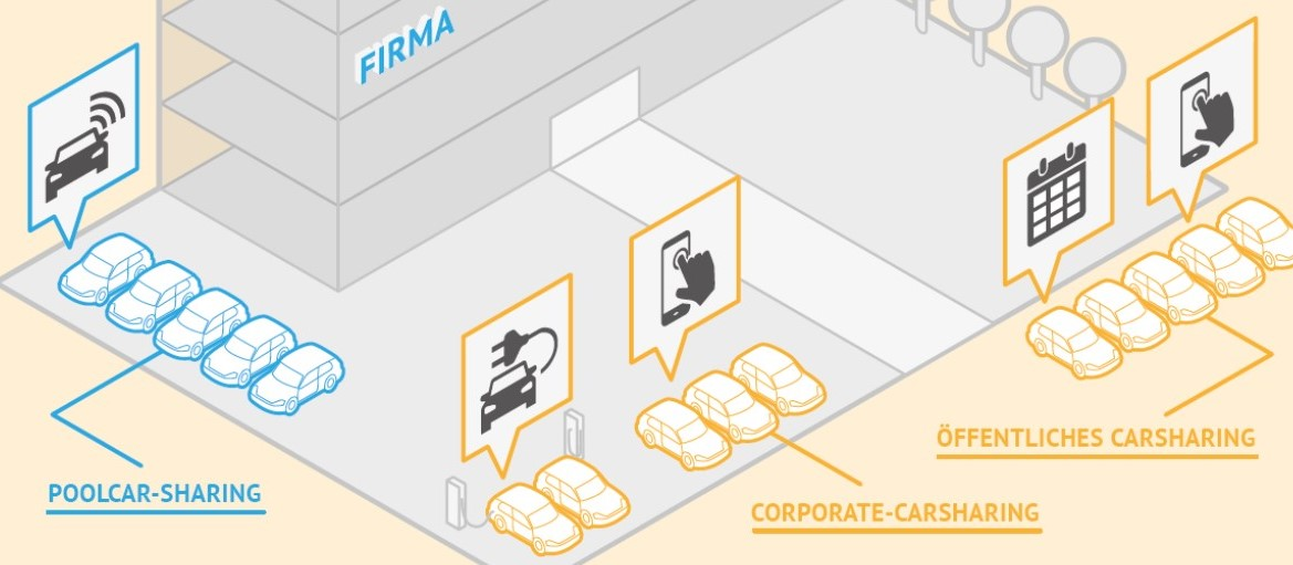 Verschiedenen Formen der CarSharing-Nutzung in Unternehmen (Grafik: bcs)