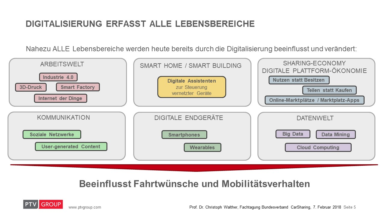 Die Digitalisierung erfasst alle Lebensbereiche und hat das Potenzial Mobilität zu verändern (Quelle: Prof. Walther, PTV Group)